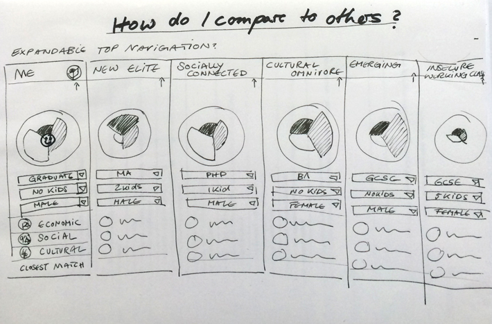 Looking at ways to compare across the other archetypes.